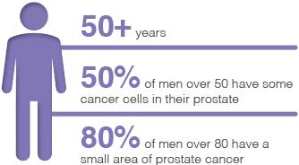 prostatecancer-figure3
